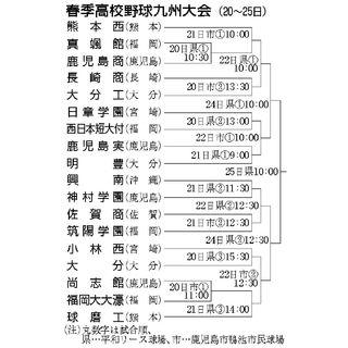 佐賀商、初戦は筑陽学園 九州高校野球20日開幕