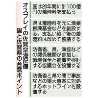 オスプレイの佐賀空港配備 国と佐賀県の合意ポイント