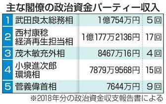 パーティー収入、9億7千万円超