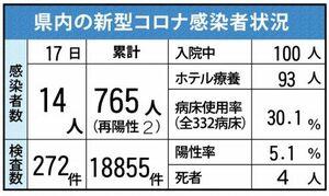 佐賀県内の感染状況(2021年1月17日現在)