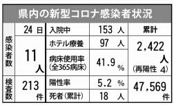 県内の新型コロナ感染者状況(5月24日現在)