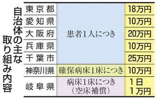 6都府県でコロナ転院支援補助金
