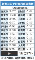 新型コロナの県内感染者数(7月28日現在)