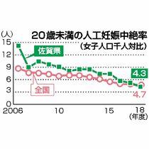 佐賀県内20歳未満中絶率減少 中…