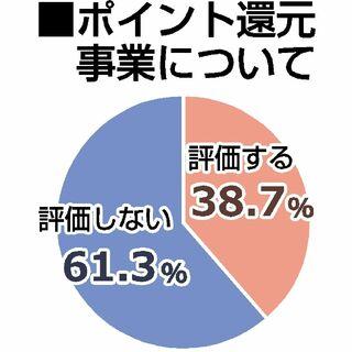 ポイント還元6割「評価せず」 県内企業増税アンケート