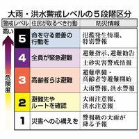 大雨・洪水警戒レベルの5段階区分