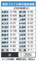 新型コロナの県内感染者数(6月29日現在)
