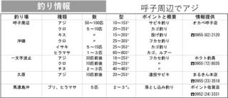 釣り情報 呼子周辺でアジ(2021.9.16)
