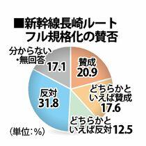 【参院選さが世論調査】新幹線長崎…