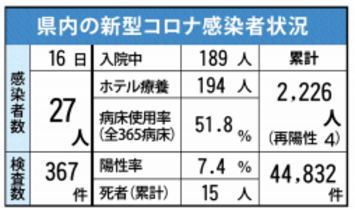 <新型コロナ>佐賀県内病床使用率…