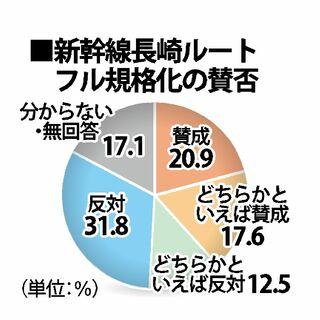 【参院選さが世論調査】新幹線長崎ルートフル規格化 「反対」5.8ポイント上回る