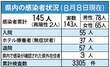<新型コロナ>佐賀県内、新たに5人感染、嬉野市職員の…