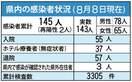 <新型コロナ>佐賀県内、新たに5人感染、嬉野市職員の男性…