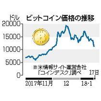 ビットコイン、百万円割れ