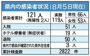 佐賀県内の感染状況(8月5日現在)