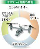 <佐賀県民世論調査2020>オスプレイ配備計画、賛否拮抗