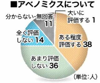 100人の視点 有権者アンケートから(上)