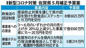 新型コロナ対策 佐賀県5月補正予算案