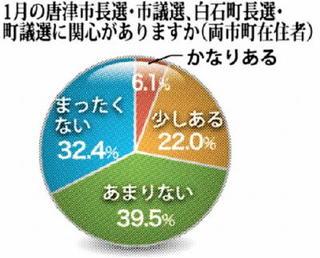 18歳選挙権 高校生6000人アンケート 地方選って?
