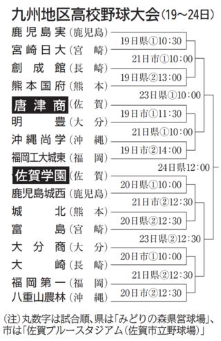 <九州地区高校野球>佐賀学園は20日に鹿児島城西と、唐津商は初日19日に明豊と
