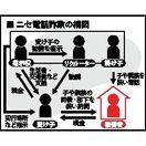 ニセ電話詐欺、少年を手先に 佐賀県警、17年7人摘発