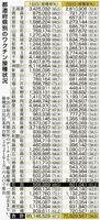 都道府県別のワクチン接種状況(2021年9月26日時点)
