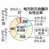 地方防災会議の女性比率