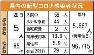 県内の新型コロナ感染者状況(9月20日発表)