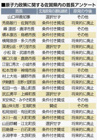 玄海原発、佐賀県内21首長調査 運転継続「賛成」17人、反対ゼロ 将来原発廃止15人