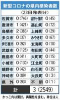 佐賀県内の感染者数(2021年6月23日発表)