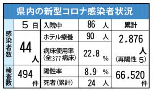 佐賀県内の感染状況(2021年8月5日現在)