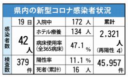 県内の新型コロナ感染者状況(5月19日現在)