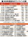 100億円企業、佐賀県内は26社 2020年度東京商工リサーチ調べ