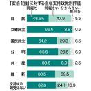 =県民世論調査2018詳報=支持政党