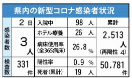 県内の新型コロナ感染者状況(6月2日現在)