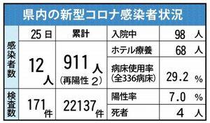 佐賀県内の感染状況(1月25日現在)
