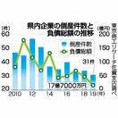 県内企業倒産31件 19年