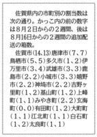 厚生労働省が公表したワクチン配分について、佐賀県内への割り当て数字