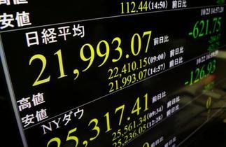 東証反落、一時2万2千円割れ