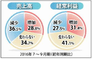 佐賀県内企業経営動向調査
