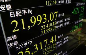 大幅に反落し、一時2万2000円を割り込んだ日経平均株価を示すモニター=23日午後、東京・東新橋