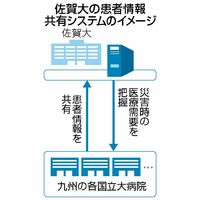 佐賀大の患者情報共有システムのイメージ