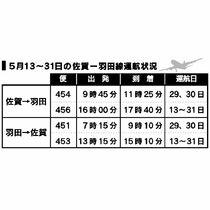 羽田便、さらに減便 13~31日…