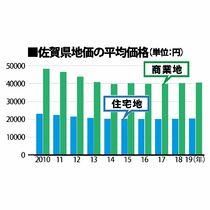 佐賀県内 地価下落幅、7年連続縮…