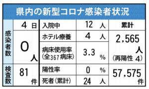 佐賀県内の感染状況(2021年7月4日現在)