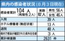 <新型コロナ>病床使用率、佐賀など39都府県で上昇 佐賀…
