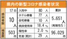<新型コロナ>佐賀県内10人感染 延べ5651人に 9月…