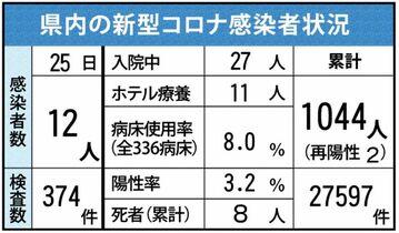 <新型コロナ>佐賀県内12人感染…
