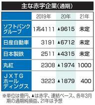 上場企業、1~3月赤字1兆円超