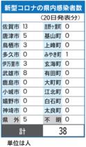 <新型コロナ>佐賀県内、過去最多…